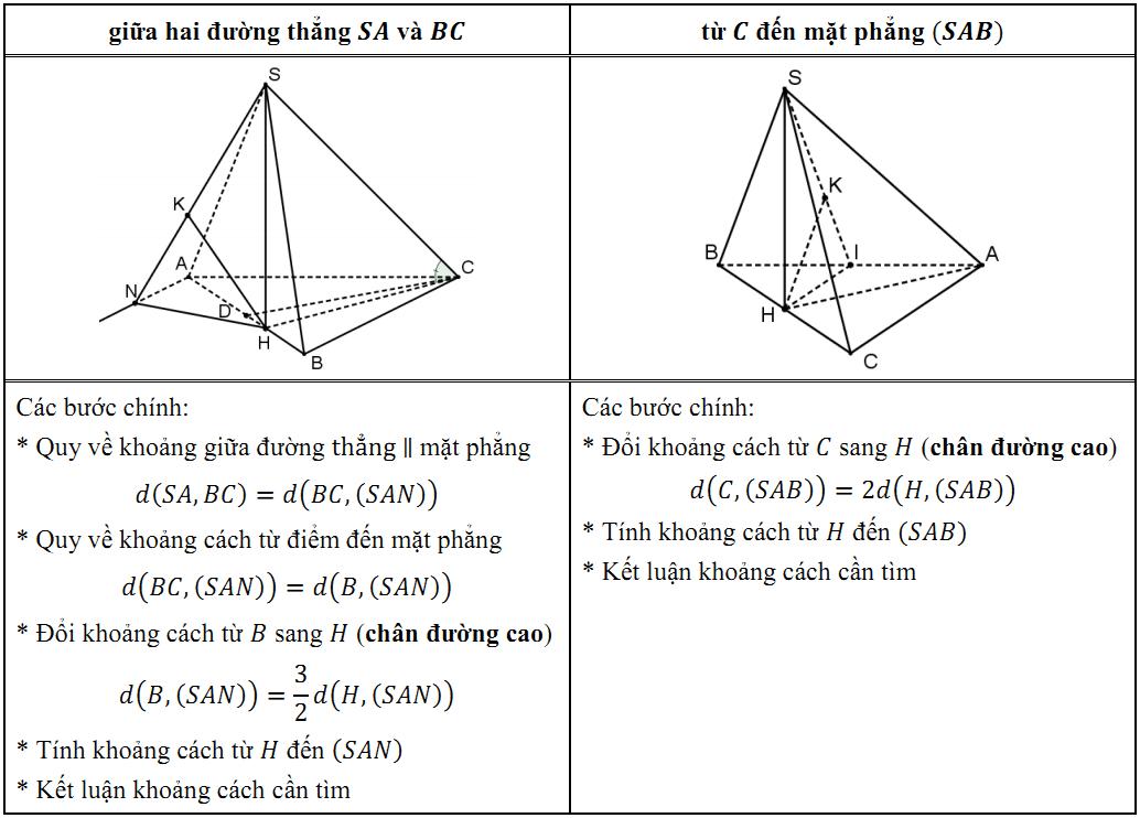 cau-5-tinh-khoang-cach-KA-2012-vs-2013