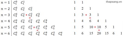 Tam giác Pascal: Tổng hai số tổ hợp liên tiếp cùng hàng bằng số tổ hợp hàng dưới cùng cột