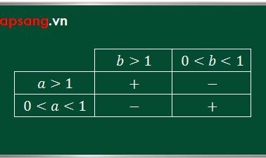 Quy tắc xét dấu logarit: Cơ số và đối số cùng lớn hơn hoặc cùng nhỏ hơn 1 thì logarit dương và ngược lại