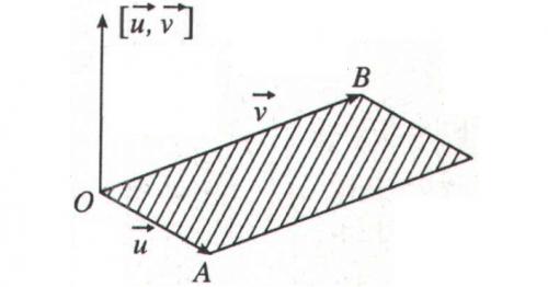 Một hình vẽ trong SGK Hình học 12 Nâng cao